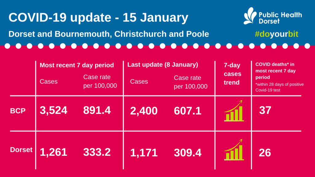 Covid data from Public Health Dorset