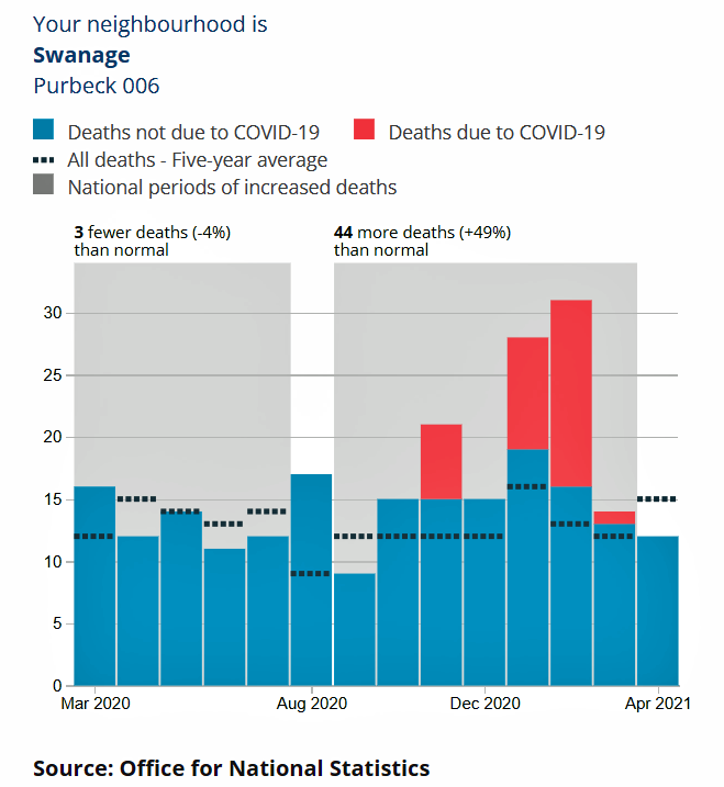 ONS Excess deaths graph for Swanage